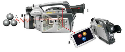 Termocamera ad infrarossi