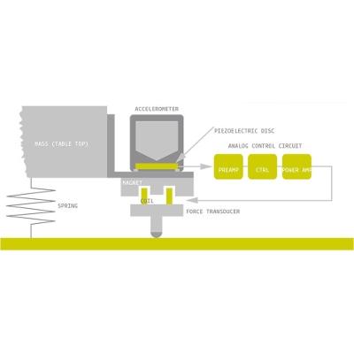 tecnologia active vibration isolation