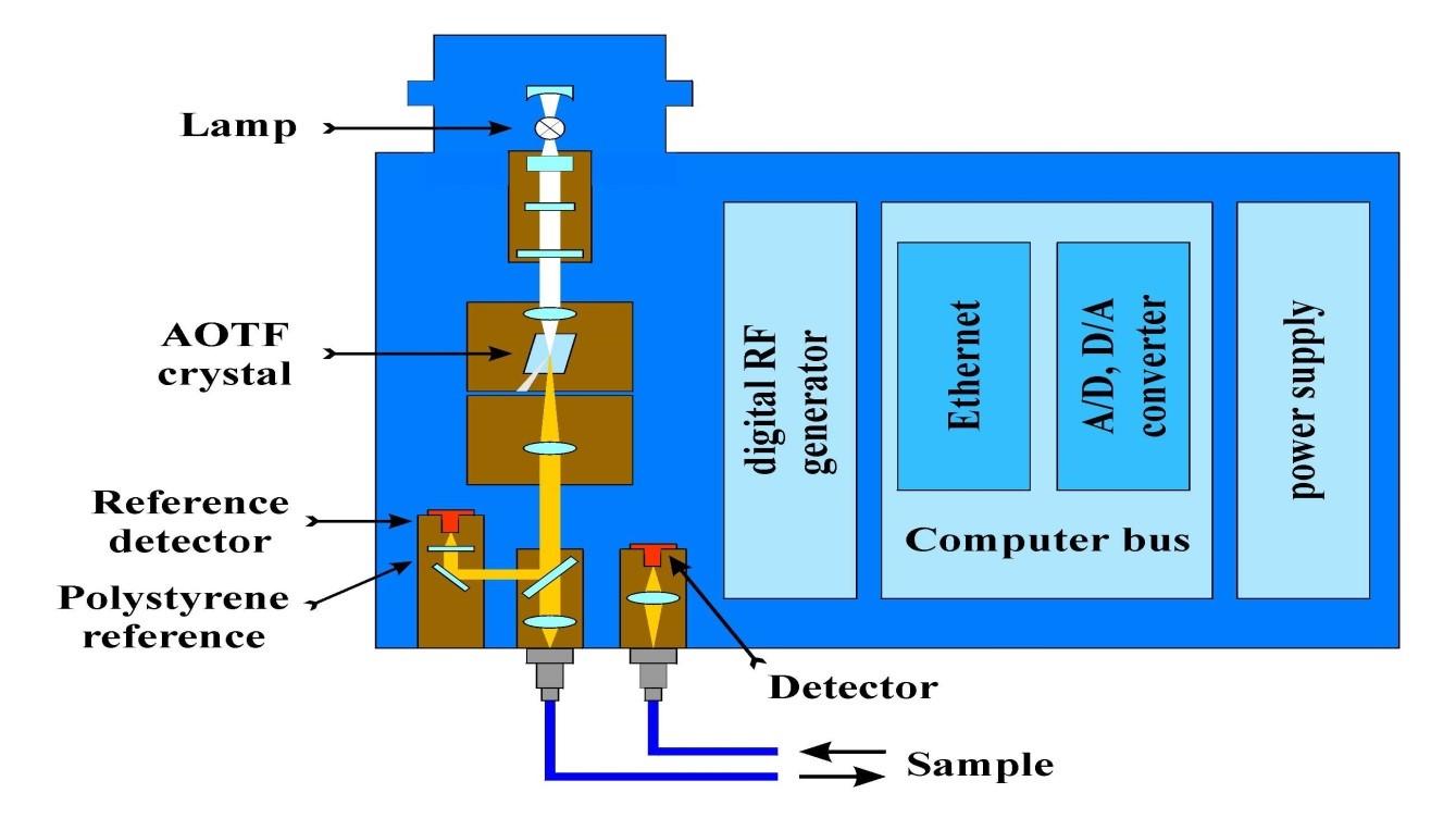 Schema Meccanico Spettrometro Acusto ottico Brimrose