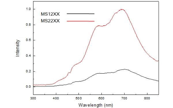 grafico spettrometri MS1200-MS2200