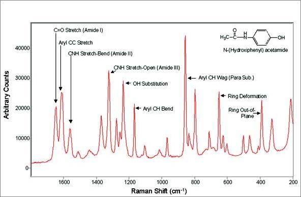 grafico spettroscopia raman