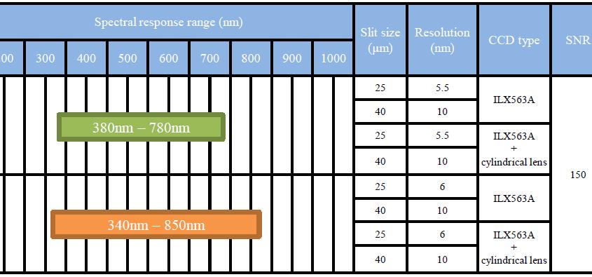 micro spettrometri disponibili