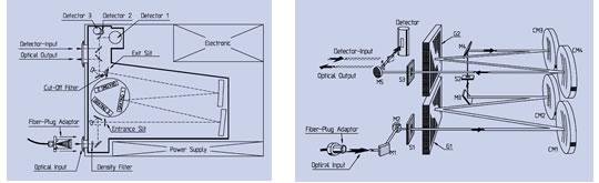 spettrometro spectro320 Instrument System