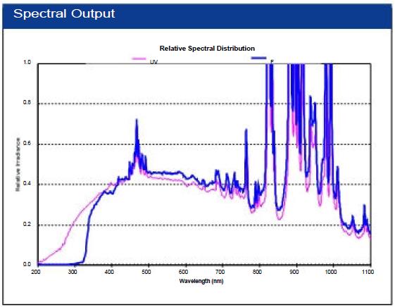 Emissione spettrale SIRIUS 300P