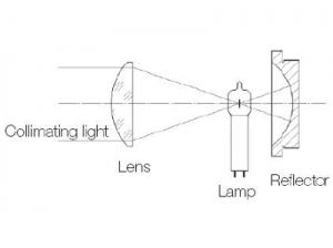 tungsteno rear reflector 150W-250W