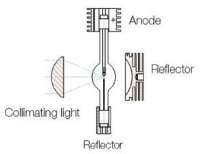 sorgente xenon con rear reflector