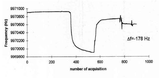 Analisi di gas